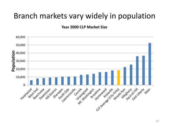 Branch markets vary widely in population