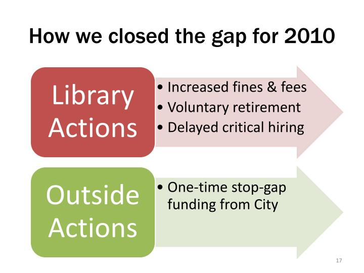 How we closed the gap for 2010
