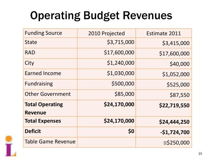 Operating Budget Revenues