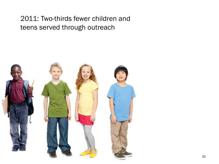 2011: Two-thirds fewer children and teens served through outreach