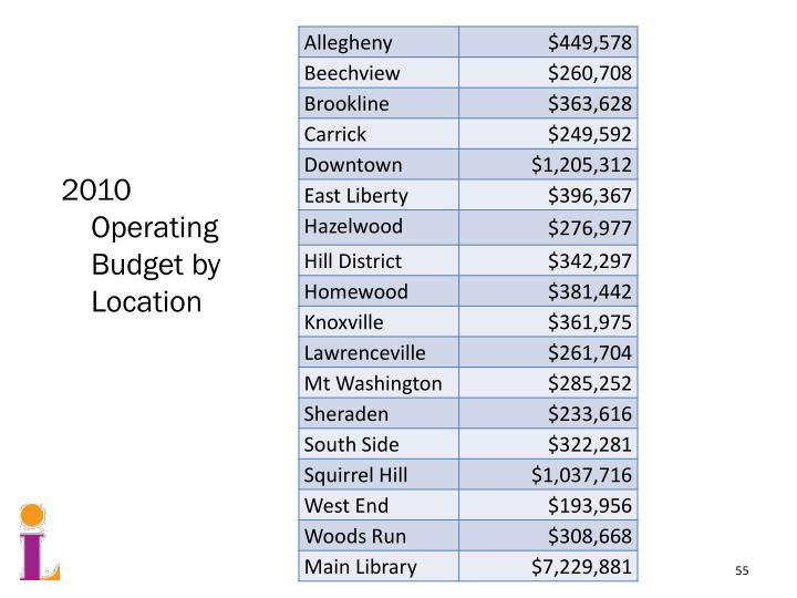 2010 Operating Budget by Location