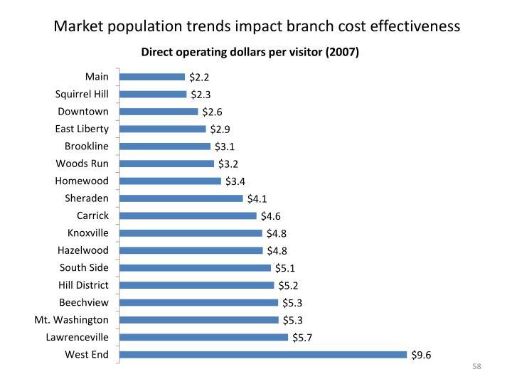 Market population trends impact branch cost effectiveness