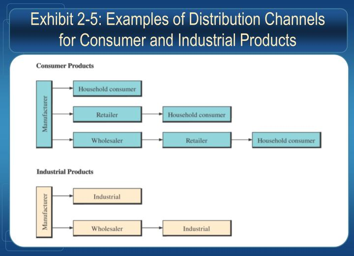 Exhibit 2-5: Examples of Distribution Channels