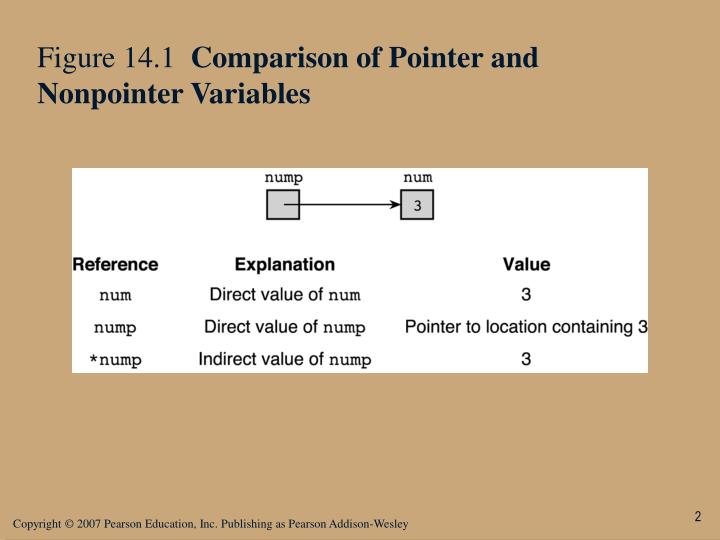 Figure 14 1 comparison of pointer and nonpointer variables