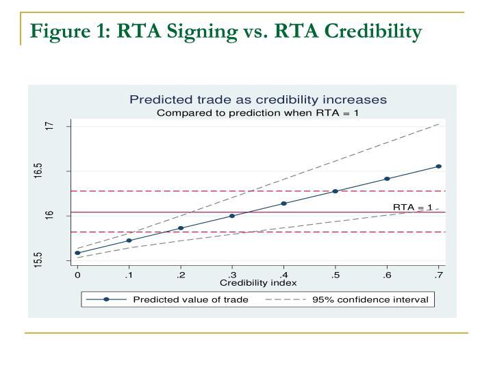 Figure 1: RTA Signing vs. RTA Credibility