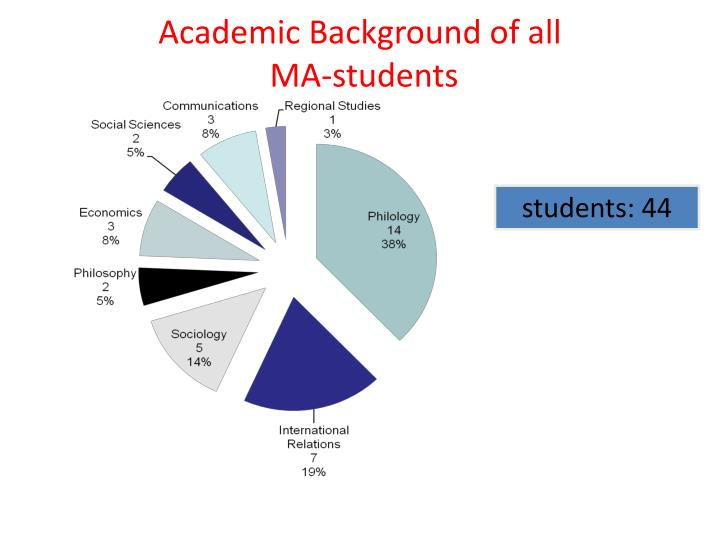 Academic background of all ma students