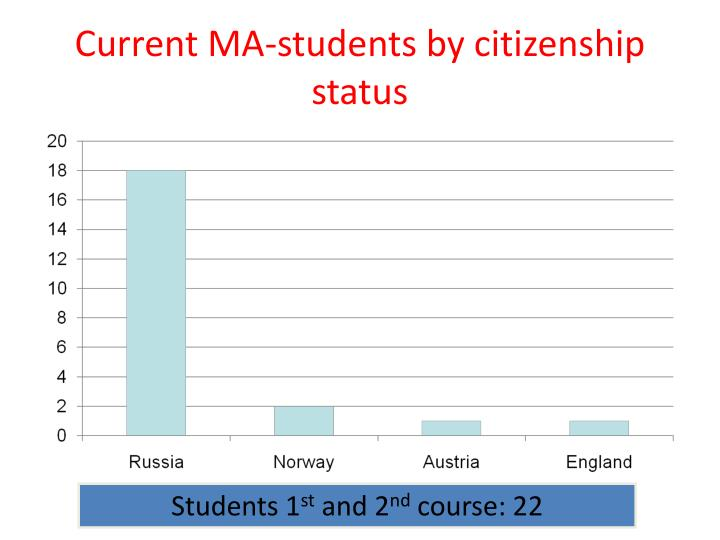 Current MA-students by citizenship status