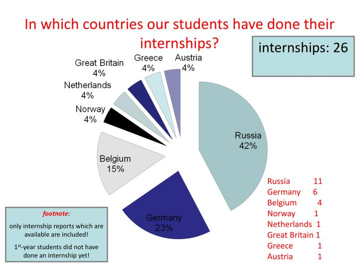In which countries our students have done their internships?
