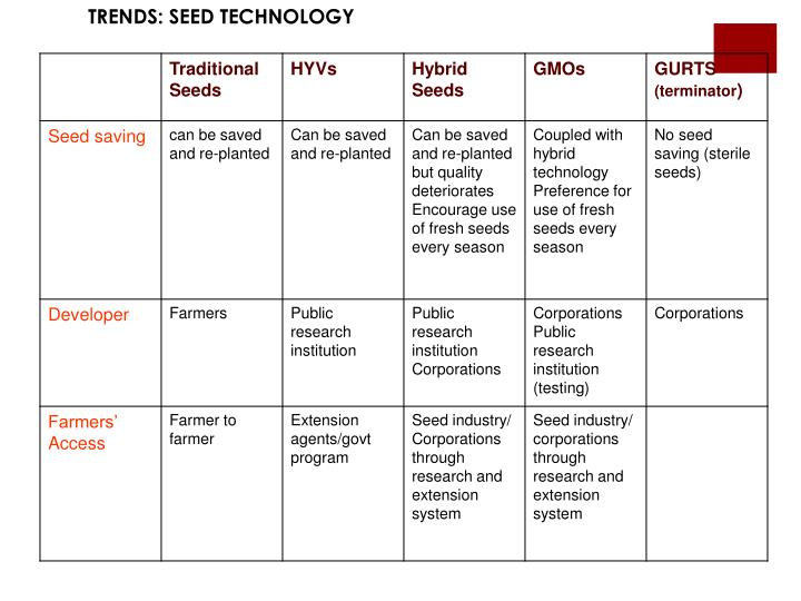 TRENDS: SEED TECHNOLOGY