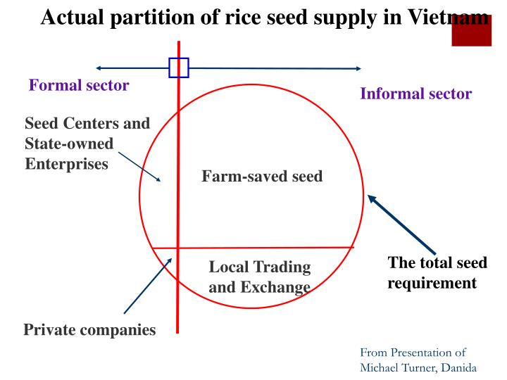 Actual partition of rice seed supply in Vietnam