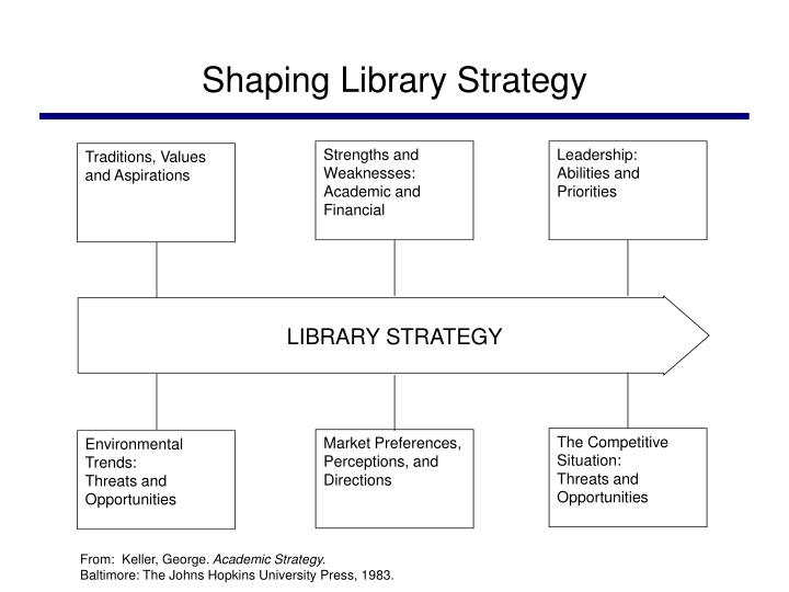 Shaping Library Strategy