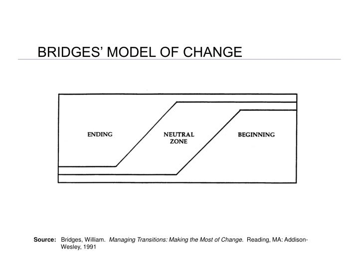 BRIDGES' MODEL OF CHANGE