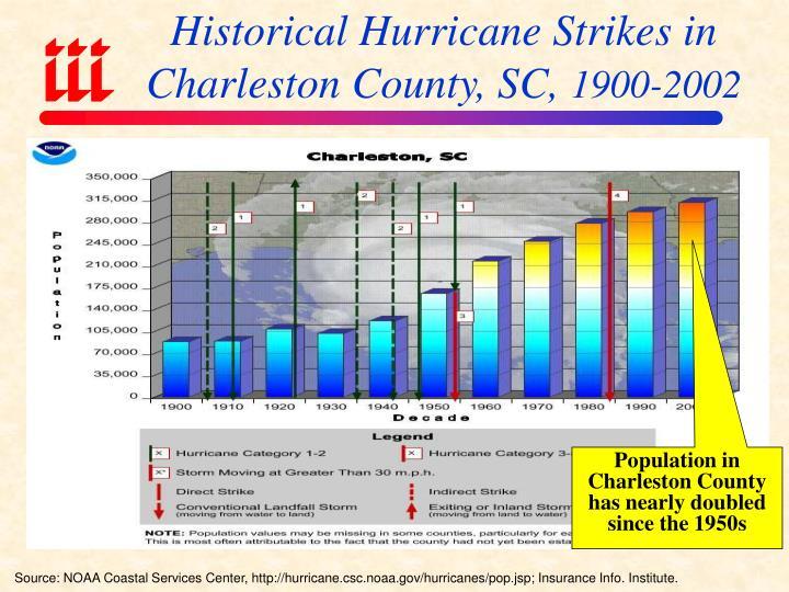 Historical Hurricane Strikes in Charleston County, SC,