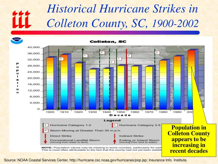 Historical Hurricane Strikes in Colleton County, SC,