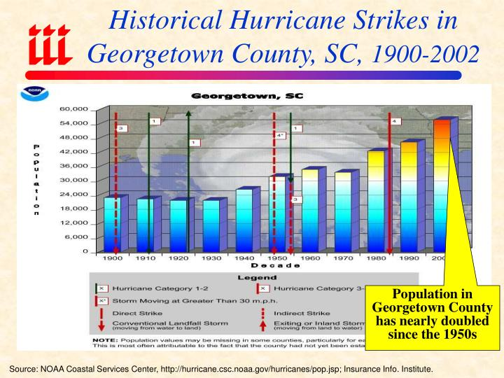 Historical Hurricane Strikes in Georgetown County, SC,