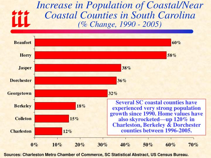 Increase in Population of Coastal/Near Coastal Counties in South Carolina
