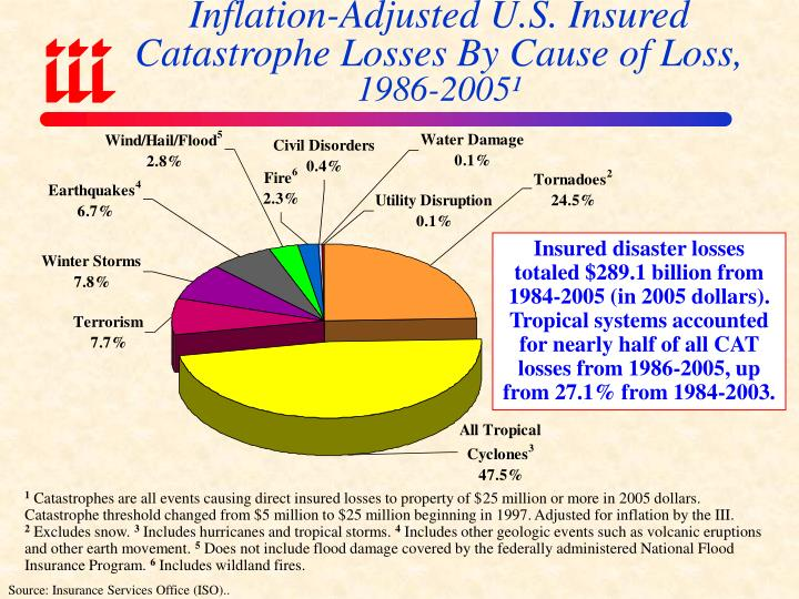 Inflation-Adjusted U.S. Insured Catastrophe Losses By Cause of Loss,