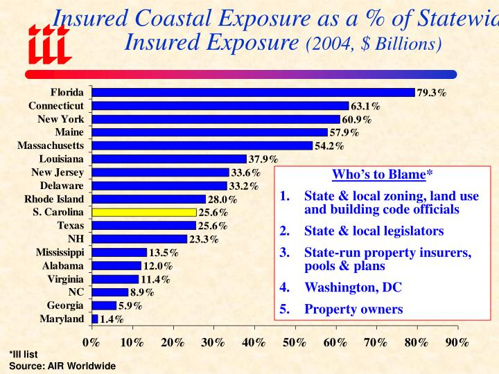 Insured Coastal Exposure as a % of Statewide Insured Exposure
