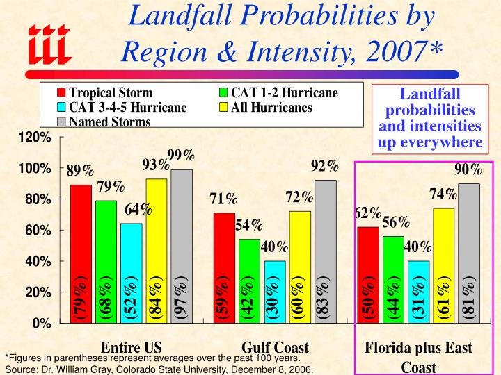 Landfall Probabilities by