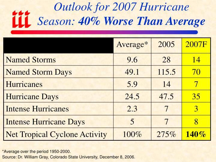 Outlook for 2007 Hurricane Season: