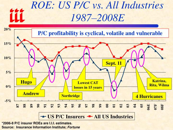 ROE: US P/C vs. All Industries 1987–2008E