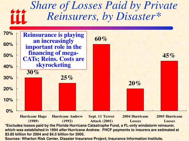 Share of Losses Paid by Private Reinsurers, by Disaster*