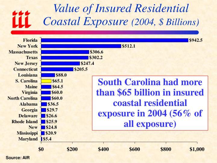 Value of Insured Residential