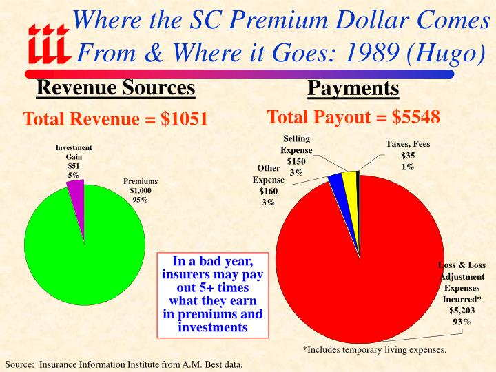 Where the SC Premium Dollar Comes From & Where it Goes: 1989 (Hugo)