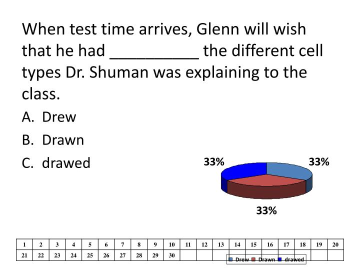 When test time arrives, Glenn will wish that he had __________ the different cell types Dr. Shuman w...