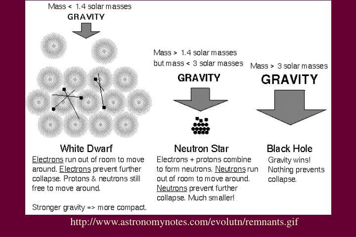 http://www.astronomynotes.com/evolutn/remnants.gif