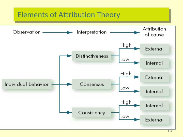 Elements of Attribution Theory