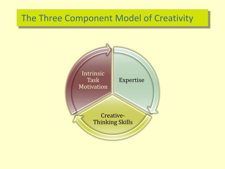 The Three Component Model of Creativity