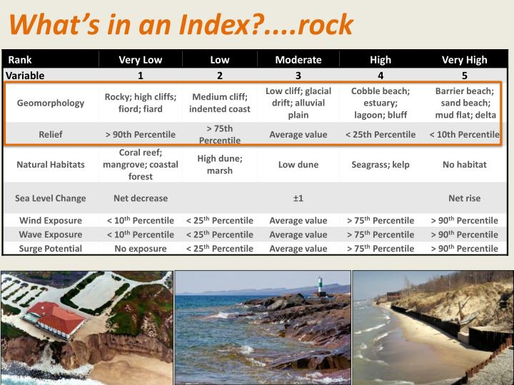What's in an Index?....rock