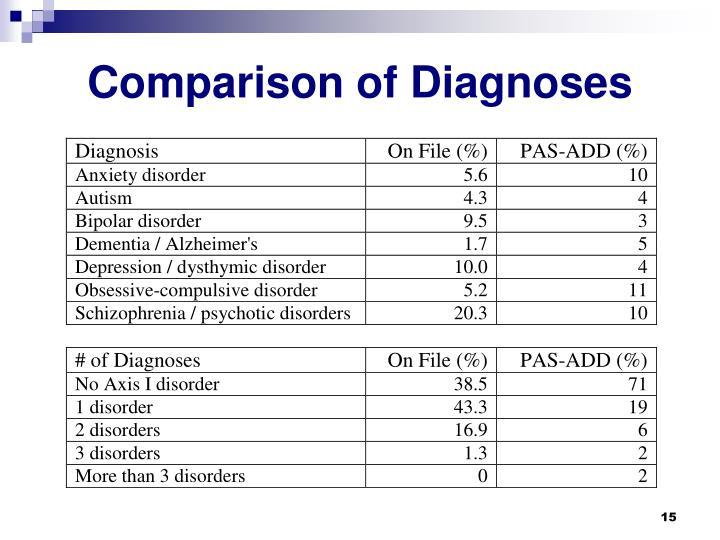 Comparison of Diagnoses