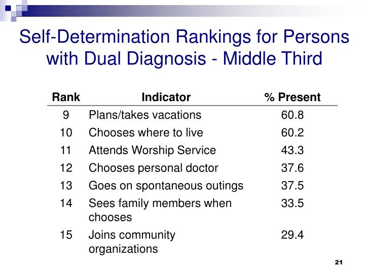 Self-Determination Rankings for Persons with Dual Diagnosis - Middle Third