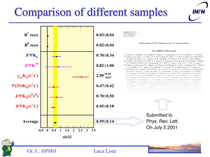 Comparison of different samples