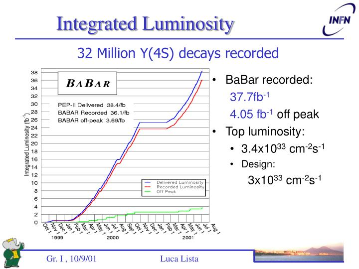 Integrated Luminosity