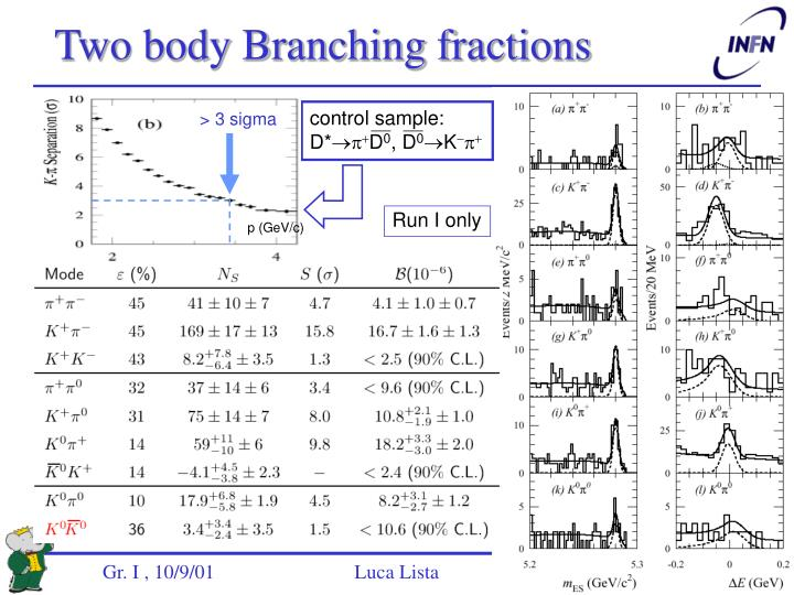 Two body Branching fractions