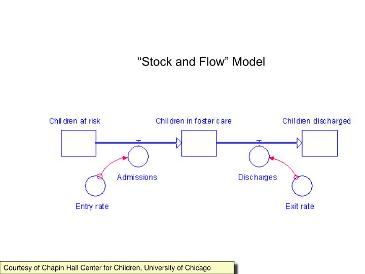 """Stock and Flow"" Model"