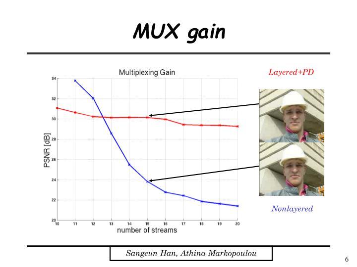 MUX gain