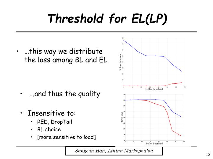 Threshold for EL(LP)
