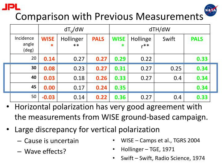 Comparison with Previous Measurements