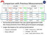 comparison with previous measurements