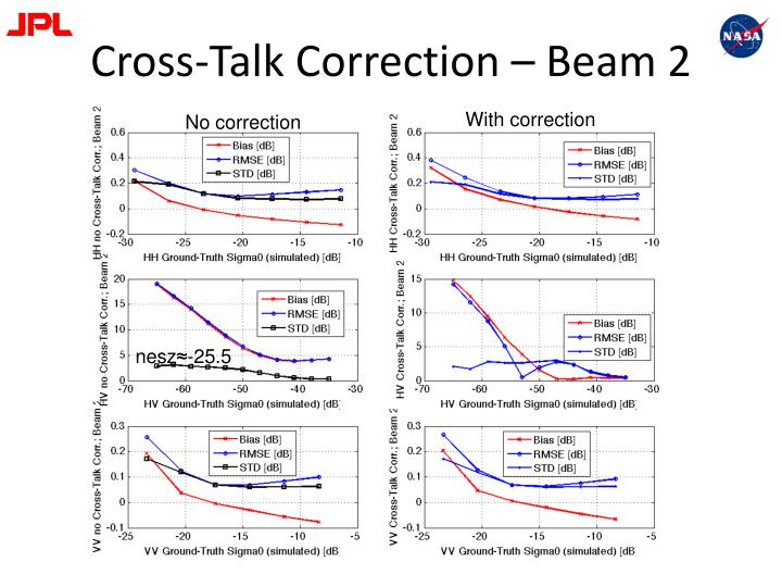 Cross-Talk Correction – Beam 2
