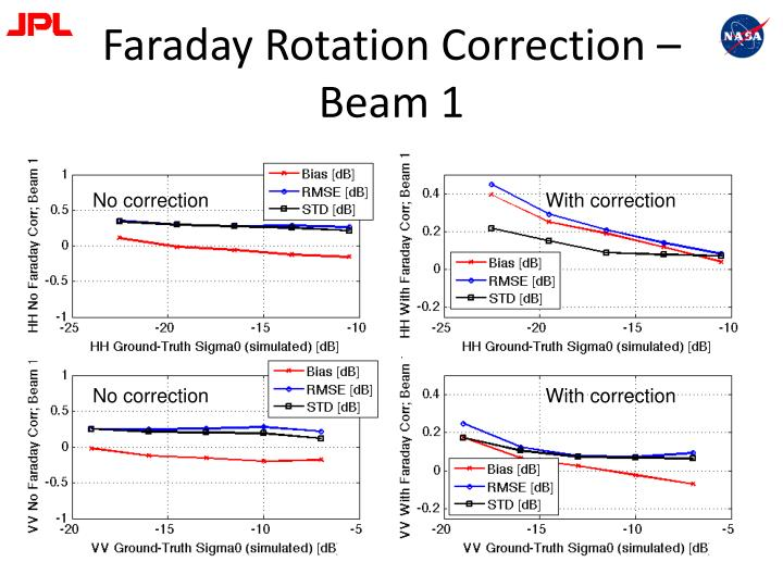 Faraday Rotation Correction – Beam 1