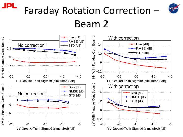 Faraday Rotation Correction – Beam 2