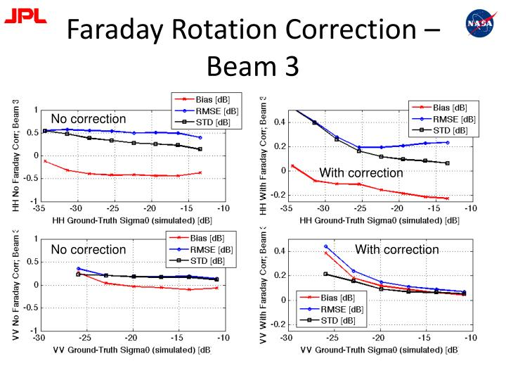 Faraday Rotation Correction – Beam 3