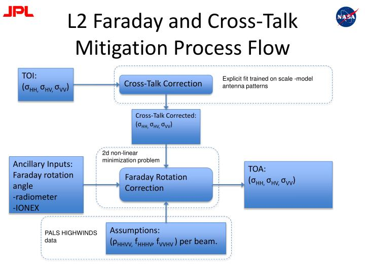 L2 Faraday and Cross-Talk Mitigation Process Flow