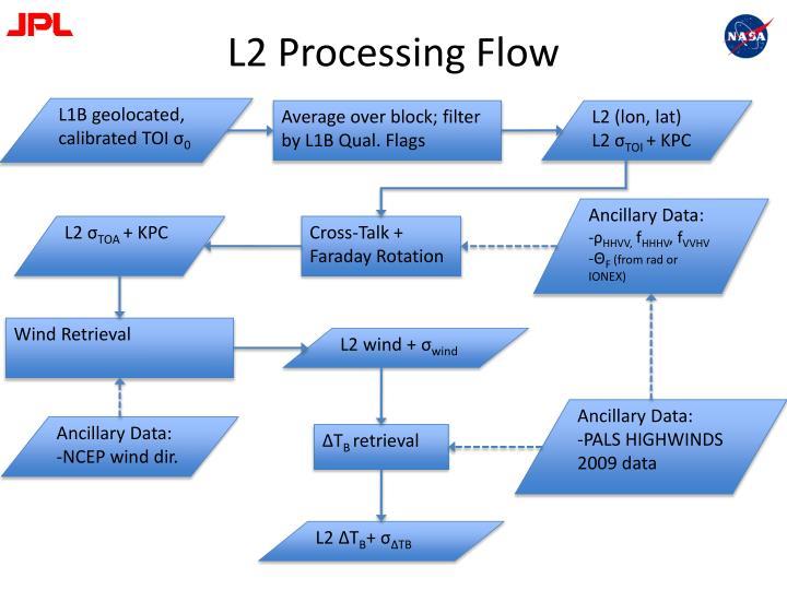 L2 Processing Flow