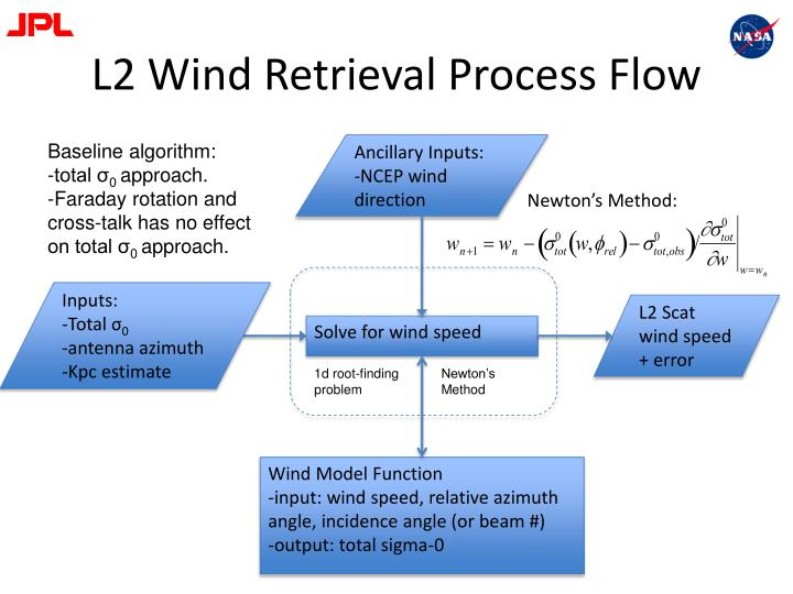 L2 Wind Retrieval Process Flow